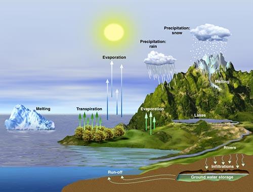 El ciclo del agua   conservacion del agua